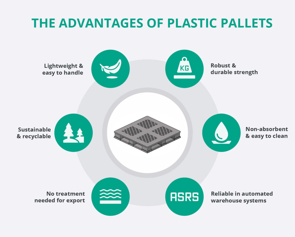 The advantages of plastic pallets